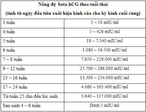Bảng nồng độ beta HCG theo tuổi thai