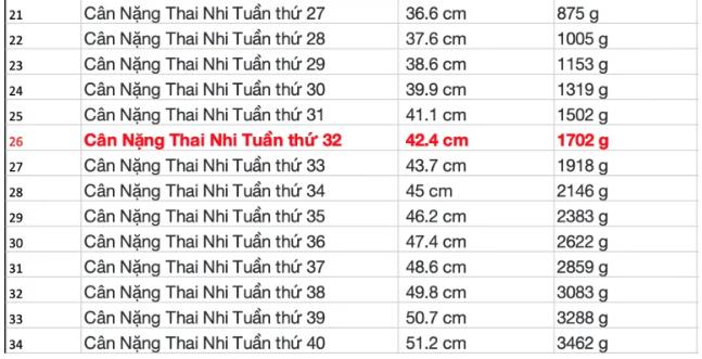 bang-theo-doi-can-nang-thai-nhi2
